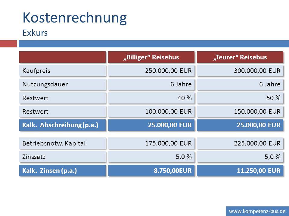www.kompetenz-bus.de Kostenrechnung Exkurs Billiger Reisebus Teurer Reisebus Kaufpreis Nutzungsdauer Betriebsnotw.