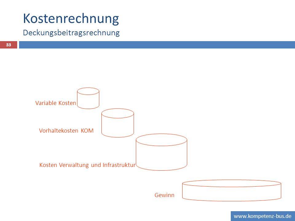 www.kompetenz-bus.de Kostenrechnung Deckungsbeitragsrechnung 33 Variable Kosten Vorhaltekosten KOM Kosten Verwaltung und Infrastruktur Gewinn