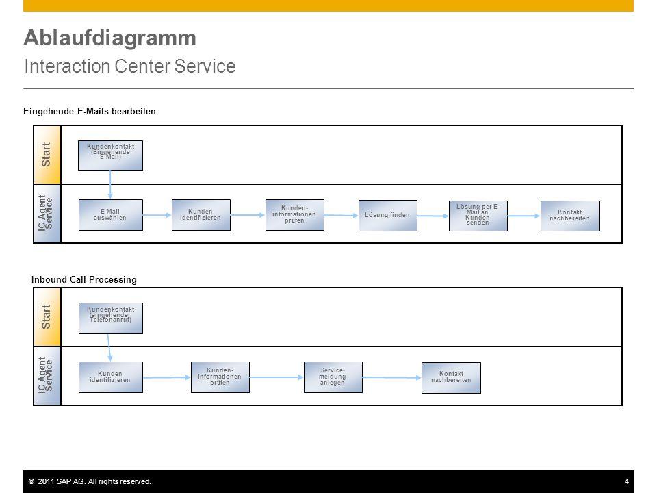 ©2011 SAP AG. All rights reserved.4 Ablaufdiagramm Interaction Center Service E-Mail ausw ä hlen Kunden identifizieren Kunden- informationen pr ü fen