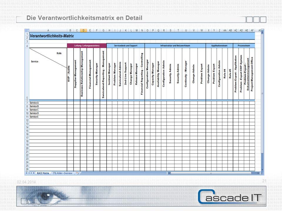 Die Verantwortlichkeitsmatrix en Detail 02.04.2014 21