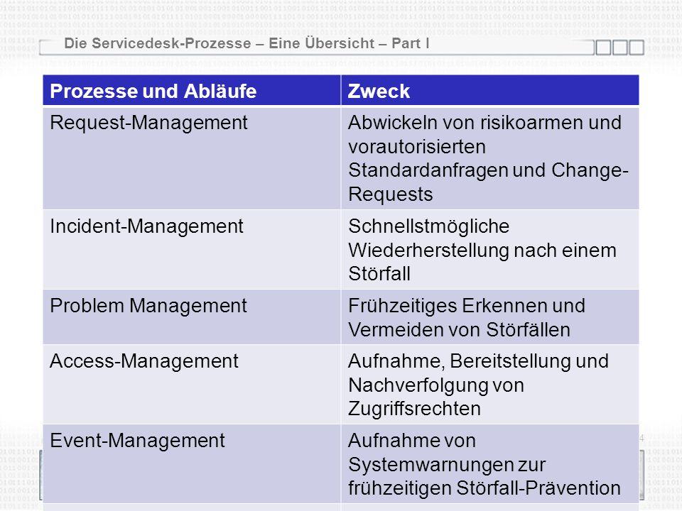 Die Servicedesk-Prozesse – Eine Übersicht – Part I 02.04.2014 24 Prozesse und AbläufeZweck Request-ManagementAbwickeln von risikoarmen und vorautorisierten Standardanfragen und Change- Requests Incident-ManagementSchnellstmögliche Wiederherstellung nach einem Störfall Problem ManagementFrühzeitiges Erkennen und Vermeiden von Störfällen Access-ManagementAufnahme, Bereitstellung und Nachverfolgung von Zugriffsrechten Event-ManagementAufnahme von Systemwarnungen zur frühzeitigen Störfall-Prävention Service-Reporting Business-Relationship- Management Change- und Release- Kontrollen Support bei Planungsaufgaben
