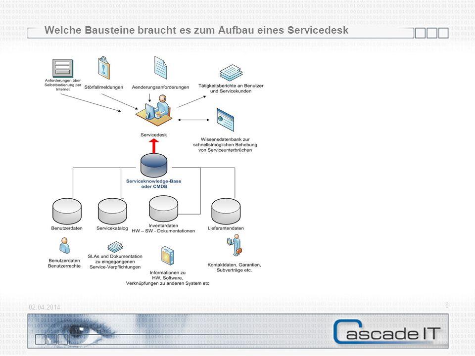 Baustein Configuration – Data – Hier festlegen, was an Infos am Servicedesk gebraucht wird 02.04.2014 19