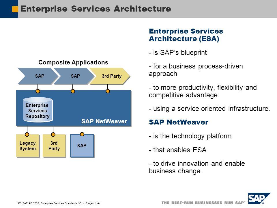 SAP AG 2005, Enterprise Services Standards / C. v. Riegen / 2 Enterprise Services Architecture Enterprise Services Architecture (ESA) - is SAPs bluepr