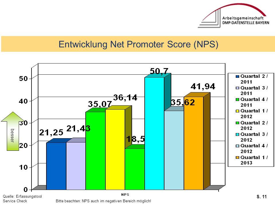 S. 11 Service Checks Entwicklung Net Promoter Score (NPS) Quelle: Erfassungstool Service Check Bitte beachten: NPS auch im negativen Bereich möglich!