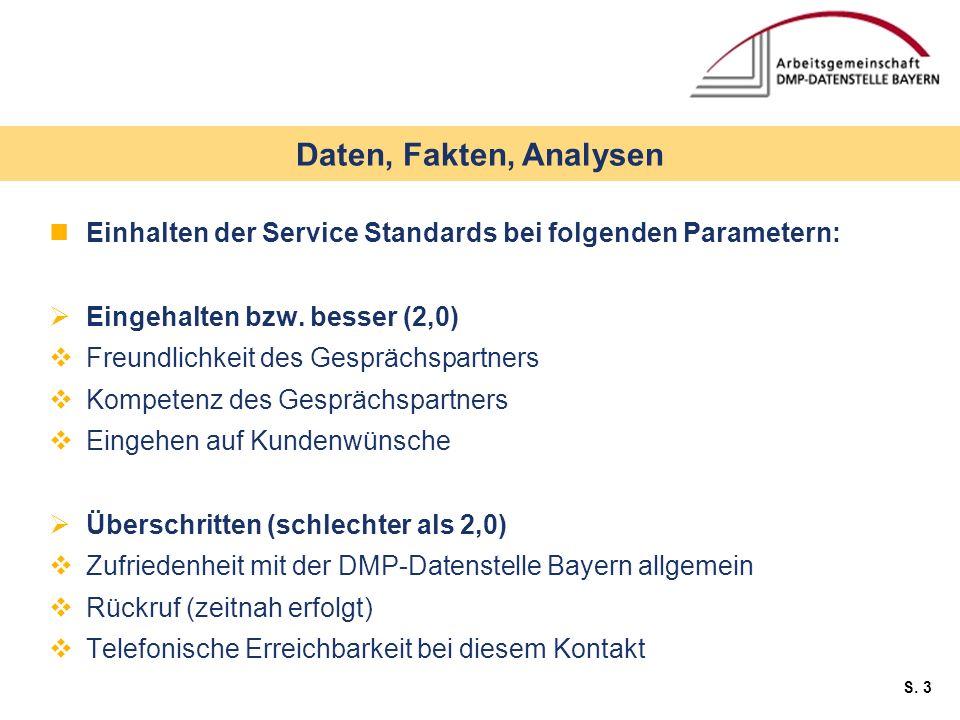 S. 3 Einhalten der Service Standards bei folgenden Parametern: Eingehalten bzw. besser (2,0) Freundlichkeit des Gesprächspartners Kompetenz des Gesprä