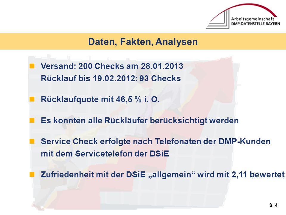 S. 4 Daten, Fakten, Analysen Versand: 200 Checks am 28.01.2013 Rücklauf bis 19.02.2012: 93 Checks Rücklaufquote mit 46,5 % i. O. Es konnten alle Rückl