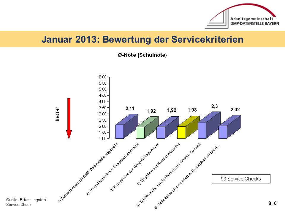 S. 6 Januar 2013: Bewertung der Servicekriterien Quelle: Erfassungstool Service Check 93 Service Checks 2,11 1,92 1,98 2,02 2,3