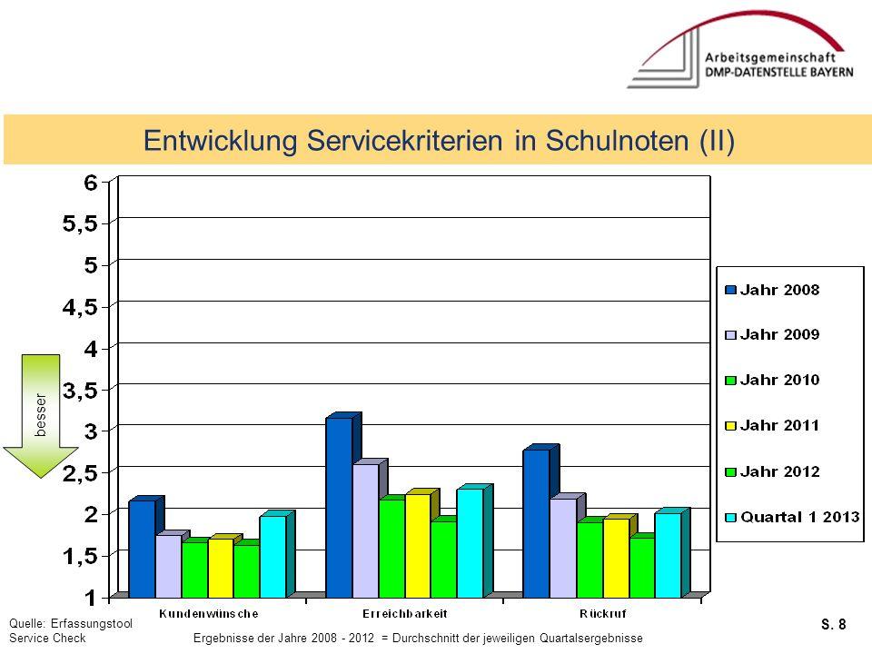 S. 8 Service Checks Entwicklung Servicekriterien in Schulnoten (II) besser Quelle: Erfassungstool Service Check Ergebnisse der Jahre 2008 - 2012 = Dur