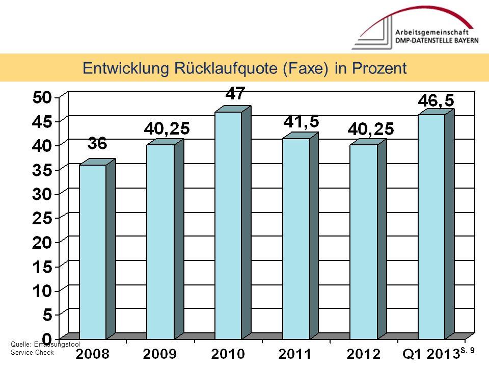 S. 9 Service Checks Entwicklung Rücklaufquote (Faxe) in Prozent Quelle: Erfassungstool Service Check