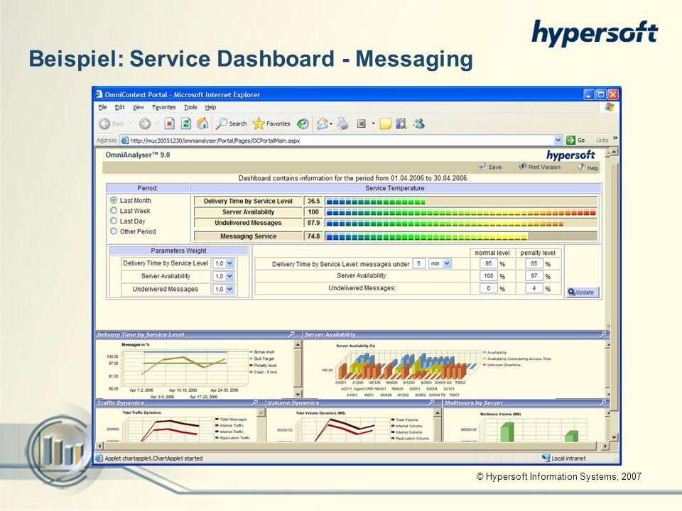 © Hypersoft Information Systems, 2007 Beispiel: Service Dashboard - Messaging