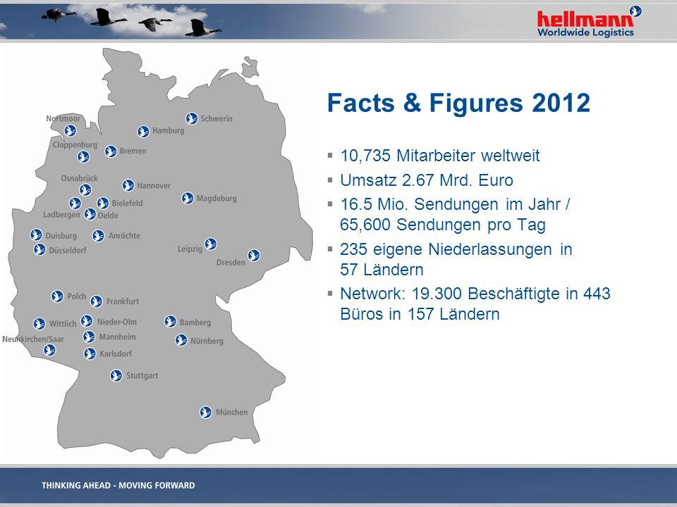 Facts & Figures 2012 10,735 Mitarbeiter weltweit Umsatz 2.67 Mrd. Euro 16.5 Mio. Sendungen im Jahr / 65,600 Sendungen pro Tag 235 eigene Niederlassung