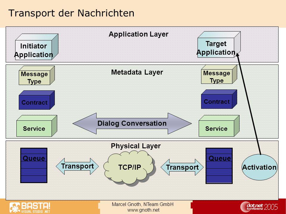 Marcel Gnoth, NTeam GmbH www.gnoth.net Transport der Nachrichten Initiator Application Target Application Message Type Message Type Service Dialog Con