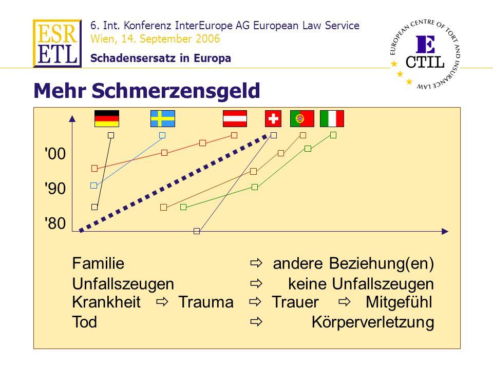 6. Int. Konferenz InterEurope AG European Law Service Wien, 14. September 2006 Schadensersatz in Europa 25 Familie Mehr Schmerzensgeld Krankheit Traum