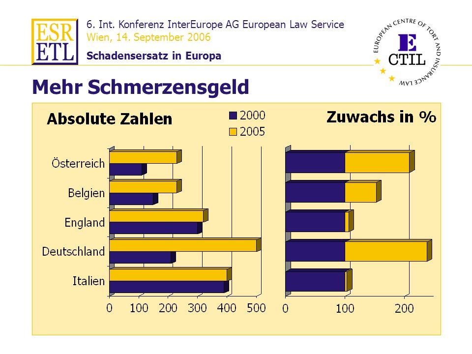 6. Int. Konferenz InterEurope AG European Law Service Wien, 14. September 2006 Schadensersatz in Europa 27 Mehr Schmerzensgeld