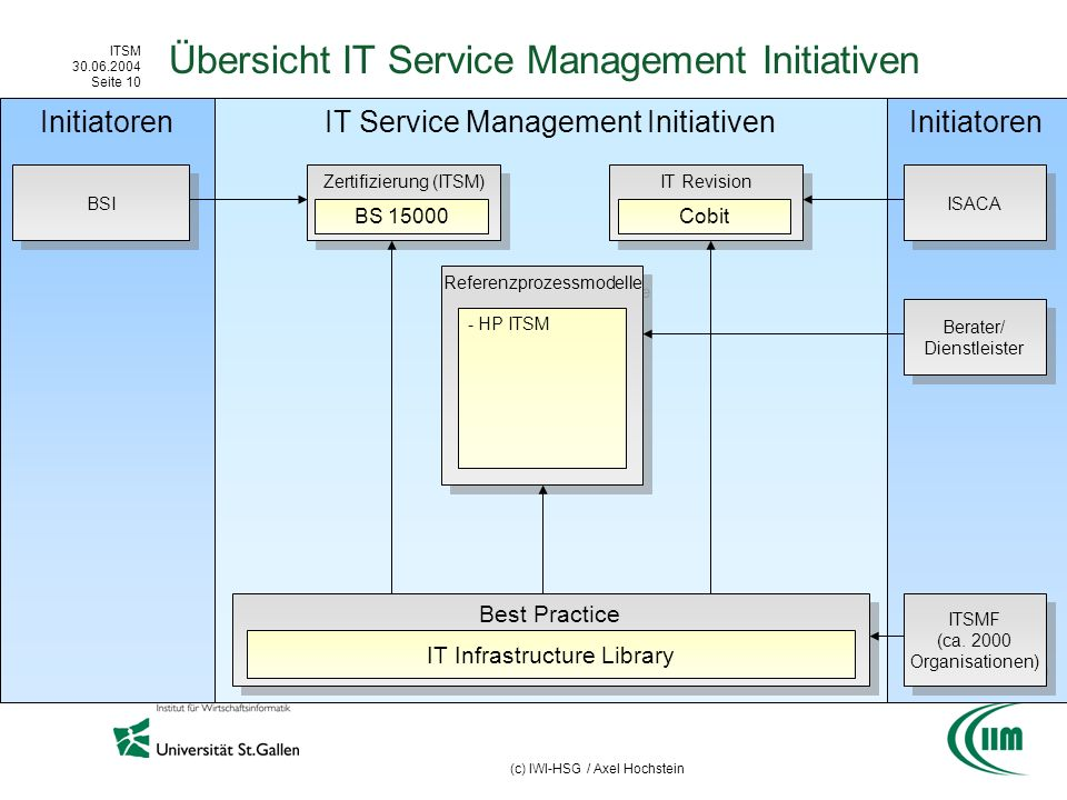 ITSM 30.06.2004 Seite 10 (c) IWI-HSG / Axel Hochstein Initiatoren IT Service Management Initiativen Best Practice Übersicht IT Service Management Initiativen IT Infrastructure Library BSI Zertifizierung (ITSM) BS 15000 IT Revision Cobit ISACA ITSMF (ca.