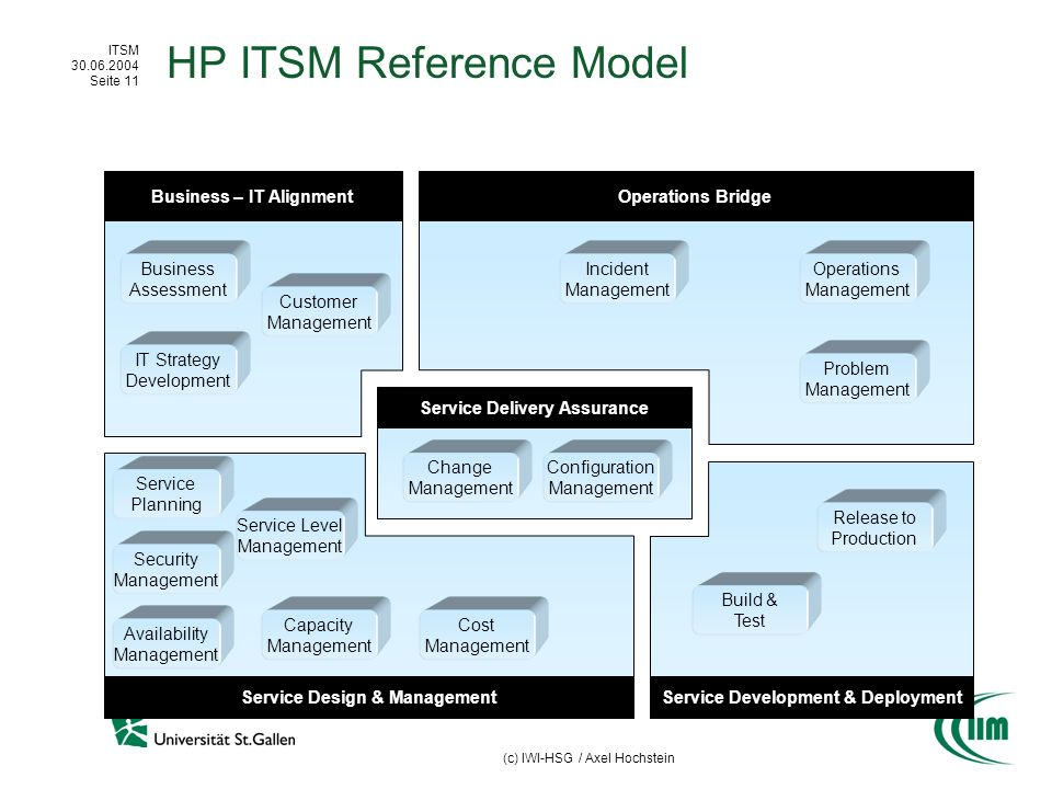 ITSM 30.06.2004 Seite 11 (c) IWI-HSG / Axel Hochstein HP ITSM Reference Model Business – IT AlignmentOperations Bridge Service Design & ManagementServ