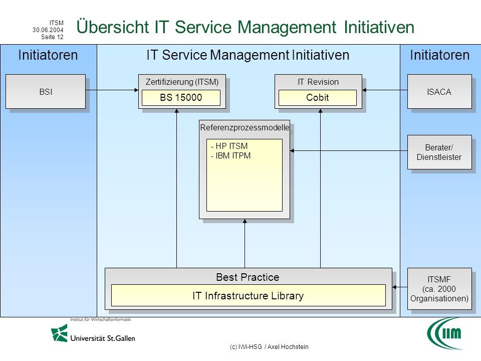 ITSM 30.06.2004 Seite 12 (c) IWI-HSG / Axel Hochstein Initiatoren IT Service Management Initiativen Best Practice Übersicht IT Service Management Initiativen IT Infrastructure Library BSI Zertifizierung (ITSM) BS 15000 IT Revision Cobit ISACA ITSMF (ca.