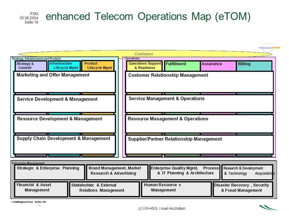 ITSM 30.06.2004 Seite 19 (c) IWI-HSG / Axel Hochstein enhanced Telecom Operations Map (eTOM)