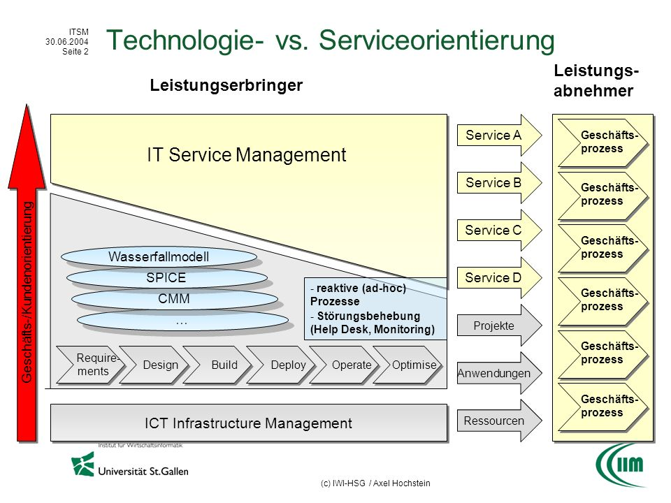 ITSM 30.06.2004 Seite 2 (c) IWI-HSG / Axel Hochstein Technologie- vs. Serviceorientierung Require- ments Require- ments Design Build Deploy Operate Op