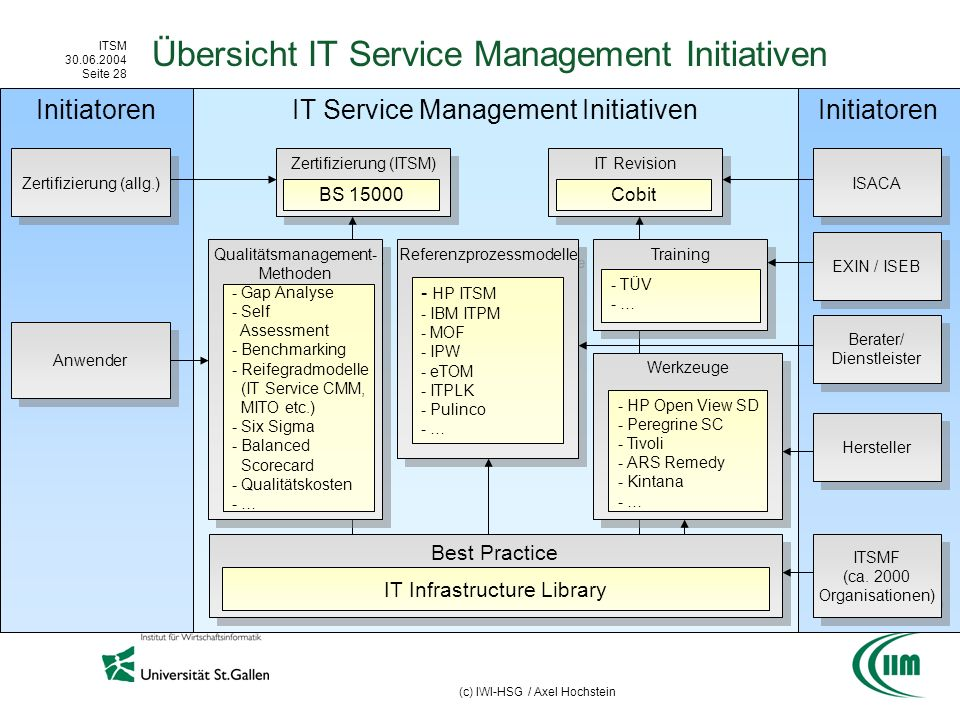 ITSM 30.06.2004 Seite 28 (c) IWI-HSG / Axel Hochstein Initiatoren IT Service Management Initiativen Best Practice Übersicht IT Service Management Initiativen IT Infrastructure Library Zertifizierung (allg.) Zertifizierung (ITSM) BS 15000 IT Revision Cobit ISACA ITSMF (ca.