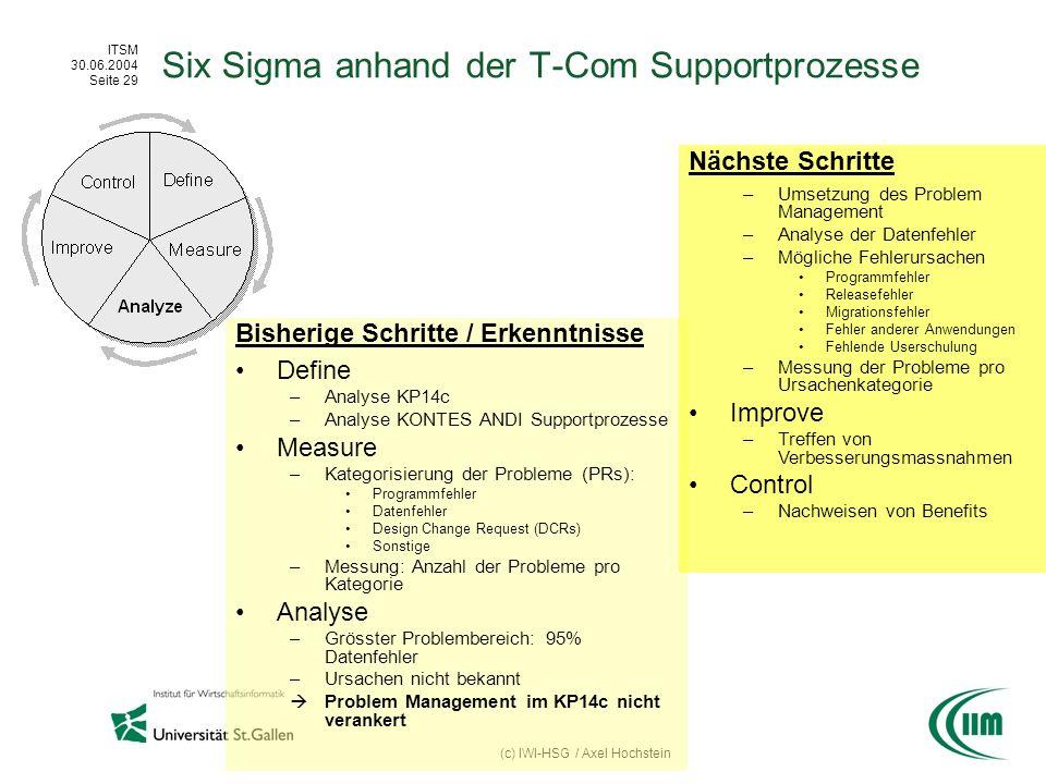 ITSM 30.06.2004 Seite 29 (c) IWI-HSG / Axel Hochstein Six Sigma anhand der T-Com Supportprozesse Bisherige Schritte / Erkenntnisse Define –Analyse KP1