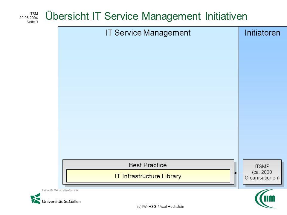 ITSM 30.06.2004 Seite 24 (c) IWI-HSG / Axel Hochstein Initiatoren IT Service Management Initiativen Best Practice Übersicht IT Service Management Initiativen IT Infrastructure Library Zertifizierung (allg.) Zertifizierung (ITSM) BS 15000 IT Revision Cobit ISACA ITSMF (ca.