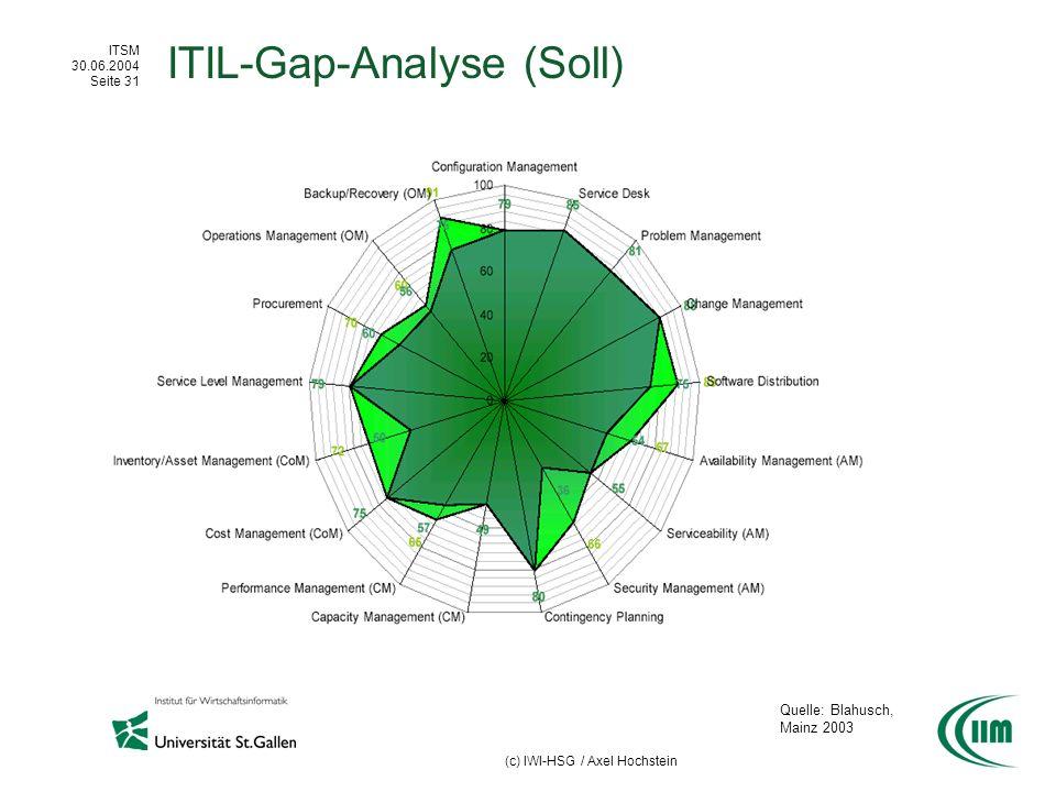 ITSM 30.06.2004 Seite 31 (c) IWI-HSG / Axel Hochstein ITIL-Gap-Analyse (Soll) Quelle: Blahusch, Mainz 2003