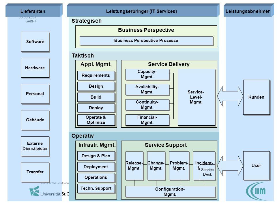 ITSM 30.06.2004 Seite 15 (c) IWI-HSG / Axel Hochstein Microsoft Operations Framework (MOF)