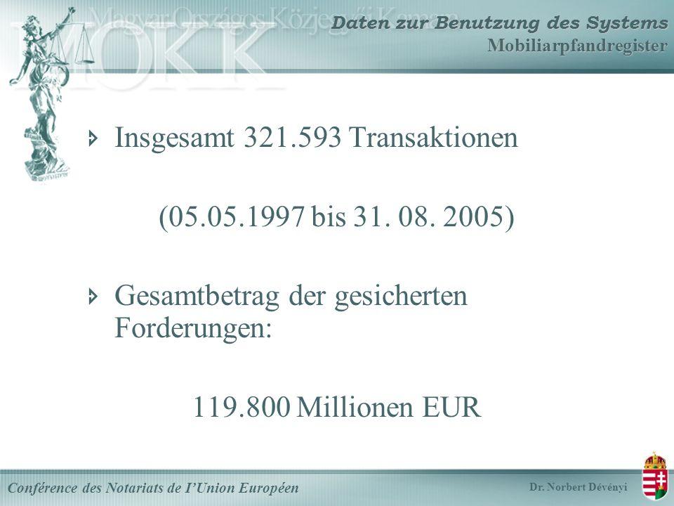 Insgesamt 321.593 Transaktionen (05.05.1997 bis 31.