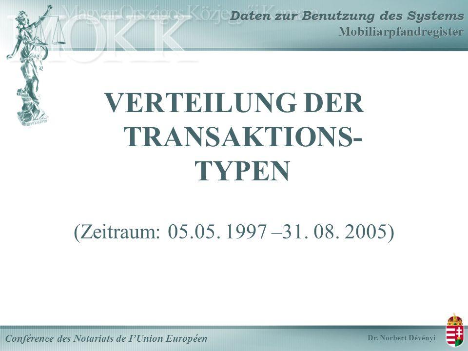 VERTEILUNG DER TRANSAKTIONS- TYPEN (Zeitraum: 05.05.