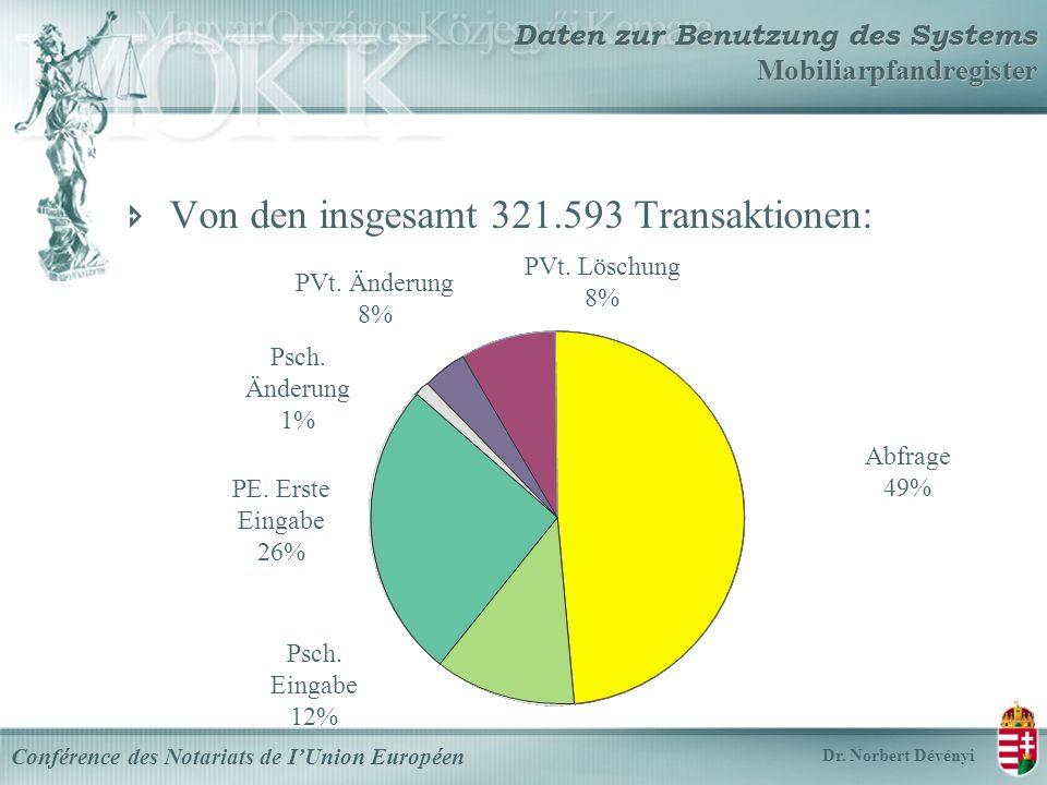 Daten zur Benutzung des Systems Mobiliarpfandregister Von den insgesamt 321.593 Transaktionen: Conférence des Notariats de IUnion Européen Dr.