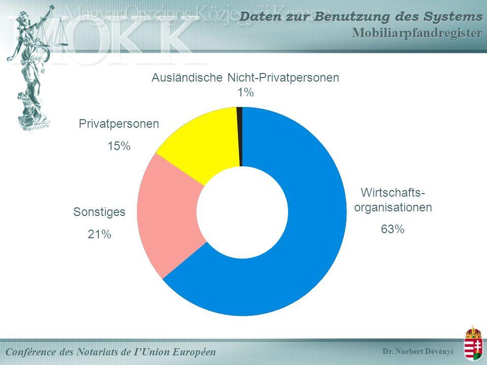 Daten zur Benutzung des Systems Mobiliarpfandregister Conférence des Notariats de IUnion Européen Dr.