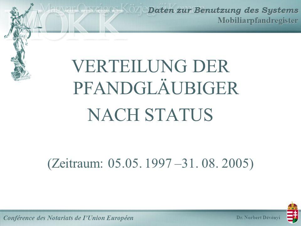 Daten zur Benutzung des Systems Mobiliarpfandregister VERTEILUNG DER PFANDGLÄUBIGER NACH STATUS (Zeitraum: 05.05.