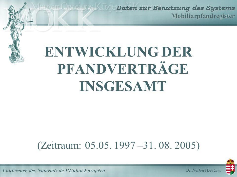 Daten zur Benutzung des Systems Mobiliarpfandregister ENTWICKLUNG DER PFANDVERTRÄGE INSGESAMT (Zeitraum: 05.05.