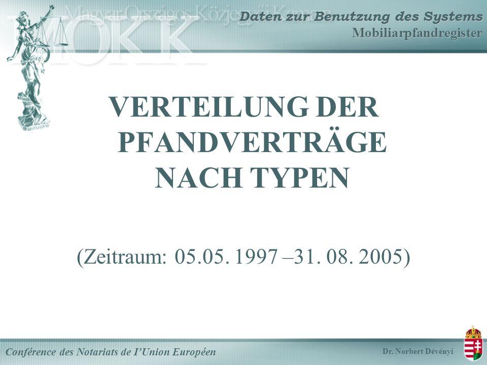 Daten zur Benutzung des Systems Mobiliarpfandregister VERTEILUNG DER PFANDVERTRÄGE NACH TYPEN (Zeitraum: 05.05.