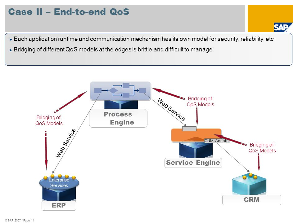 © SAP 2007 / Page 11 Case II – End-to-end QoS ERP Enterprise Services CRM Process Engine Service Engine CRM Adapter Web Service Each application runti