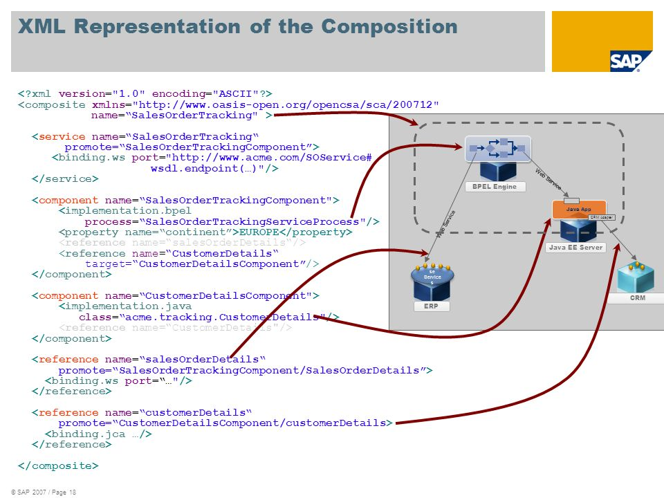 © SAP 2007 / Page 18 XML Representation of the Composition <composite xmlns=