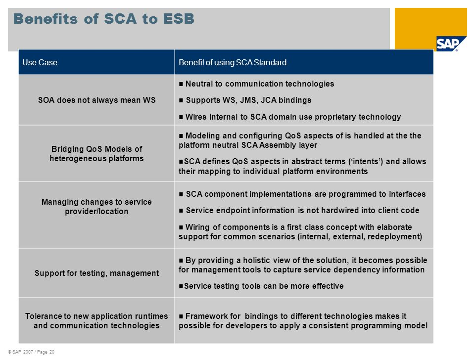 © SAP 2007 / Page 20 Benefits of SCA to ESB Use CaseBenefit of using SCA Standard SOA does not always mean WS Neutral to communication technologies Su