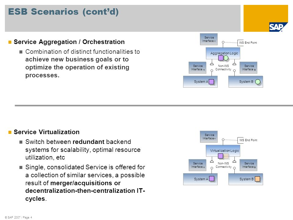 © SAP 2007 / Page 5 ESB Essentials Service oriented approach to integration Support for standards – XML, Web servicies (including WS-RM, WS-SC, etc), WS-BPEL,...