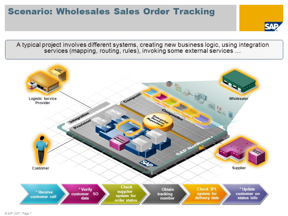 © SAP 2007 / Page 18 XML Representation of the Composition <composite xmlns= http://www.oasis-open.org/opencsa/sca/200712 name=SalesOrderTracking > <service name=SalesOrderTracking promote=SalesOrderTrackingComponent> <binding.ws port= http://www.acme.com/SOService# wsdl.endpoint(…) /> <implementation.bpel process=SalesOrderTrackingServiceProcess /> EUROPE <reference name=CustomerDetails target=CustomerDetailsComponent/> <implementation.java class=acme.tracking.CustomerDetails /> <reference name=salesOrderDetails promote=SalesOrderTrackingComponent/SalesOrderDetails> <reference name=customerDetails promote=CustomerDetailsComponent/customerDetails> ERP Enterpri se Service s CRM BPEL Engine Java EE Server Java App CRM Adapter Web Service