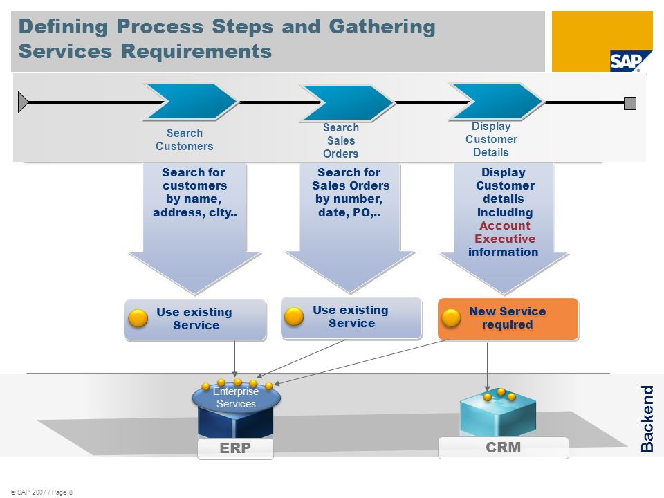 © SAP 2007 / Page 19 ESB – Compositions programmed to the bus Service Provider Service Consumer Event Consumer B2B Partner Event Provider Application with Eventing & BPM Service-based communication Event-based communication Application with Mediation and Mapping ESB Registry BPEL Engine Java EE Server Java App ERP Enterprise Services CRM SCA Domain