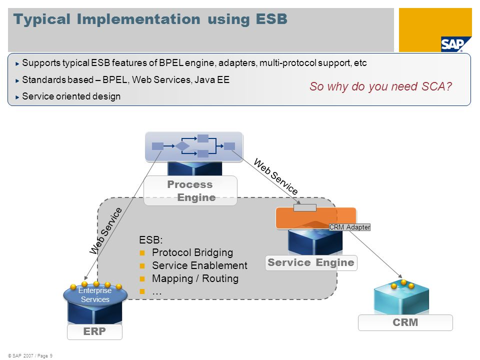 © SAP 2007 / Page 9 ESB: Protocol Bridging Service Enablement Mapping / Routing … Typical Implementation using ESB ERP Enterprise Services CRM Process
