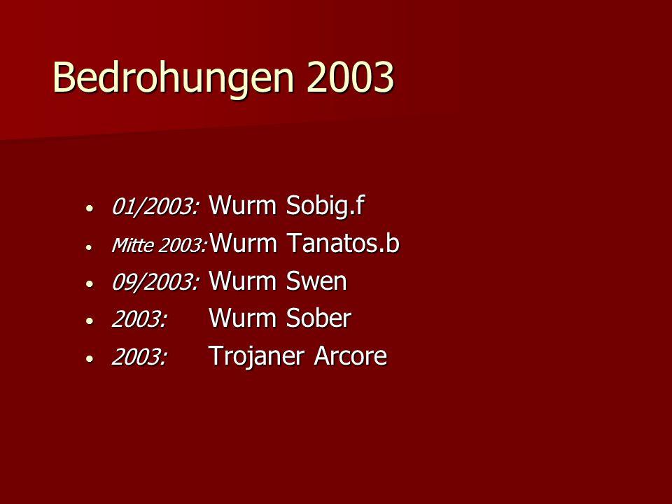 Bedrohungen 2003 01/2003: Wurm Sobig.f 01/2003: Wurm Sobig.f Mitte 2003: Wurm Tanatos.b Mitte 2003: Wurm Tanatos.b 09/2003: Wurm Swen 09/2003: Wurm Sw