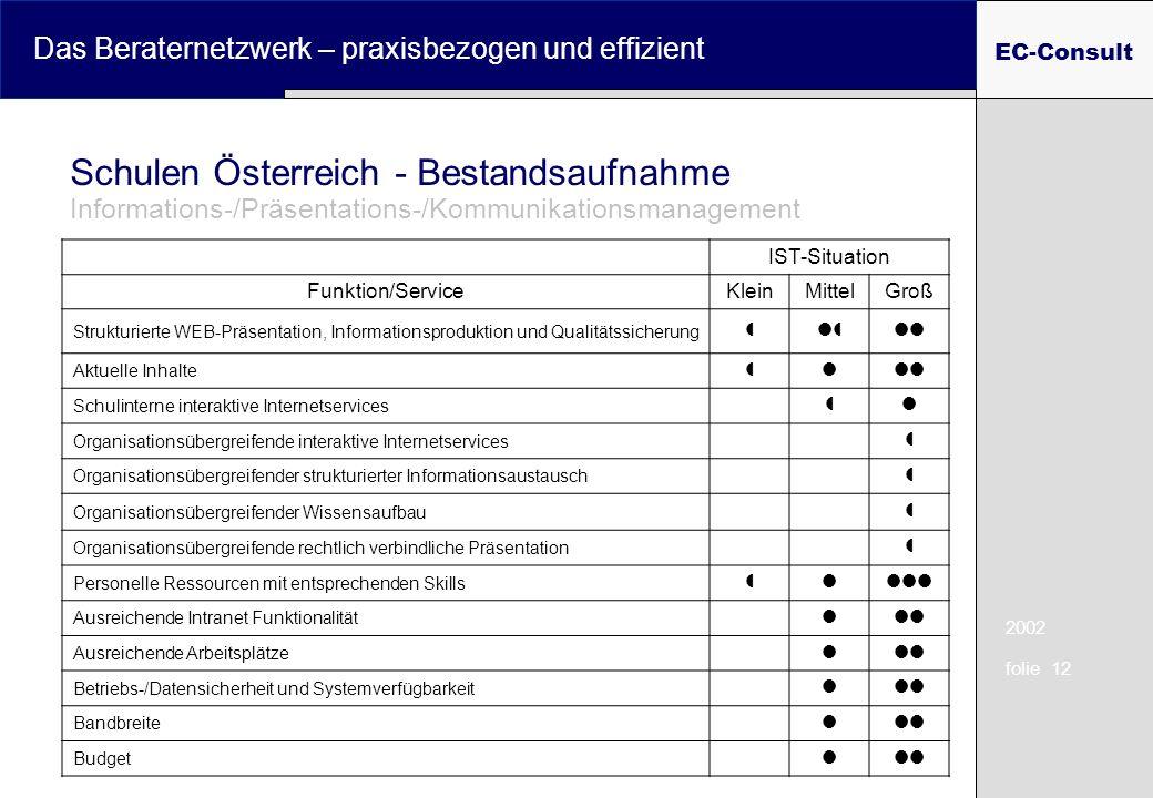 2002 folie 12 Das Beraternetzwerk – praxisbezogen und effizient EC-Consult Schulen Österreich - Bestandsaufnahme Informations-/Präsentations-/Kommunik