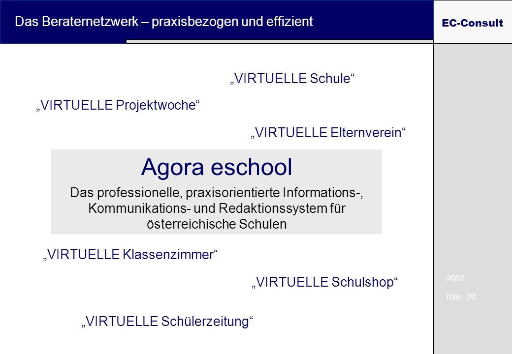2002 folie 20 Das Beraternetzwerk – praxisbezogen und effizient EC-Consult VIRTUELLE Schule VIRTUELLE Klassenzimmer VIRTUELLE Elternverein VIRTUELLE P