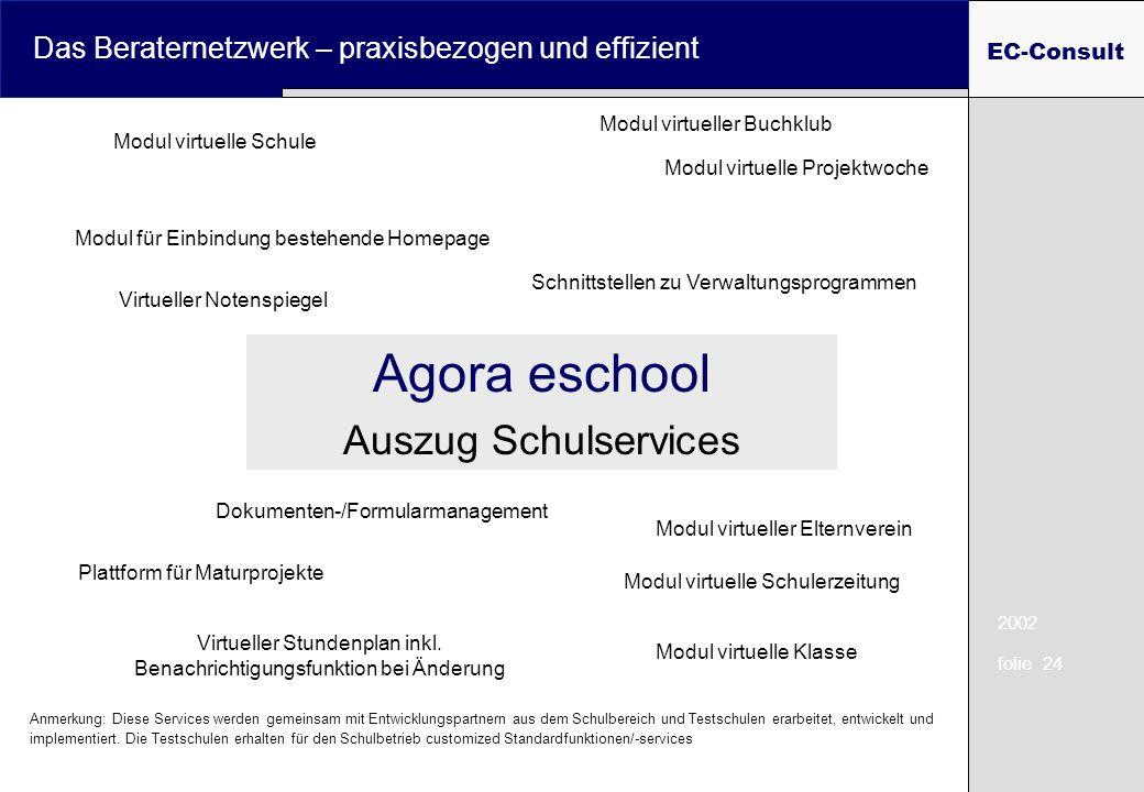 2002 folie 24 Das Beraternetzwerk – praxisbezogen und effizient EC-Consult Agora eschool Auszug Schulservices Modul virtueller Buchklub Plattform für