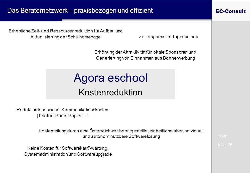 2002 folie 25 Das Beraternetzwerk – praxisbezogen und effizient EC-Consult Zeitersparnis im Tagesbetrieb Reduktion klassischer Kommunikationskosten (T