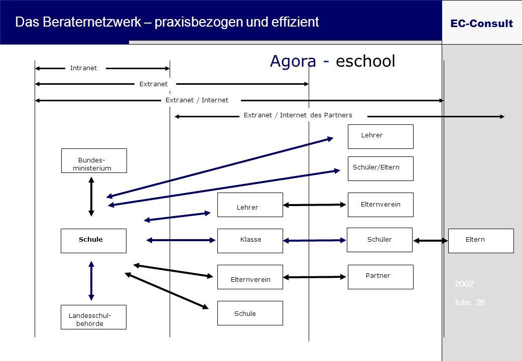 2002 folie 26 Das Beraternetzwerk – praxisbezogen und effizient EC-Consult Klasse Lehrer Landesschul- behörde Bundes- ministerium Lehrer Schule Schüle
