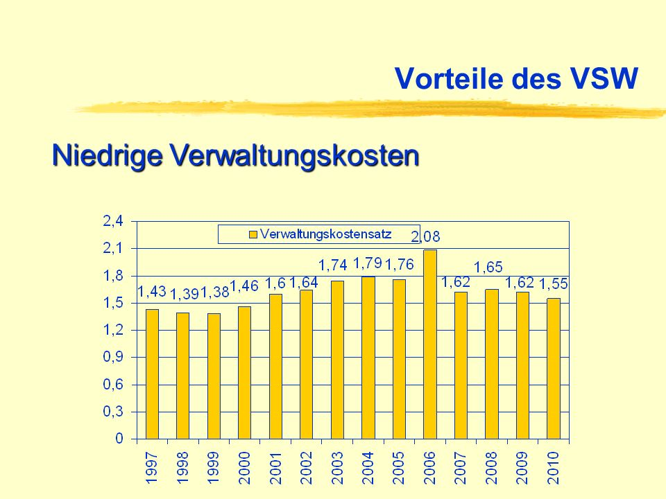 Vorteile des VSW Niedrige Verwaltungskosten