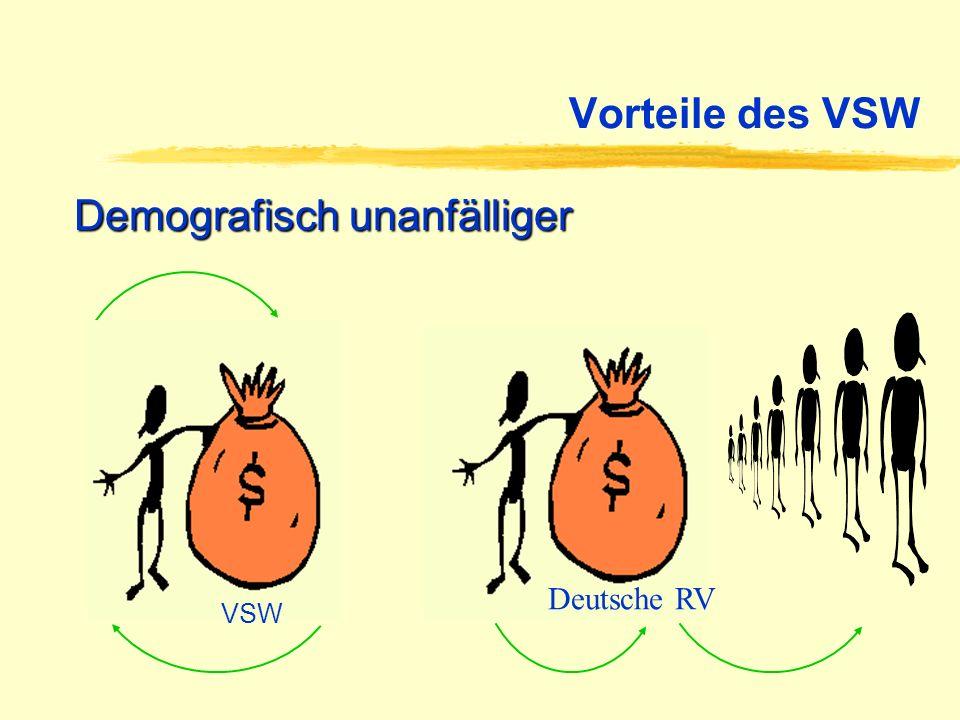 Vorteile des VSW Demografisch unanfälliger BfA VSW Deutsche RV